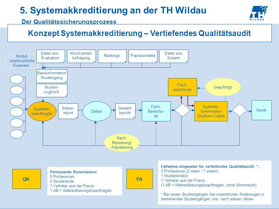 5. Systemakkreditierung an der TH Wildau Der Qualitätssicherungsprozess I Qualitäts- beauftragter Modul- verantwortliche Dozenten Fach- Bereichs- rat