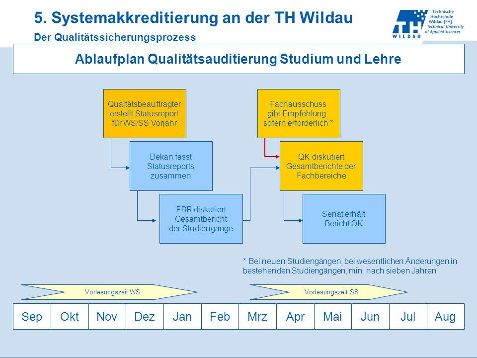 5. Systemakkreditierung an der TH Wildau Der Qualitätssicherungsprozess Ablaufplan Qualitätsauditierung Studium und Lehre SepOktNovDezJanFebMrzAprMaiJ