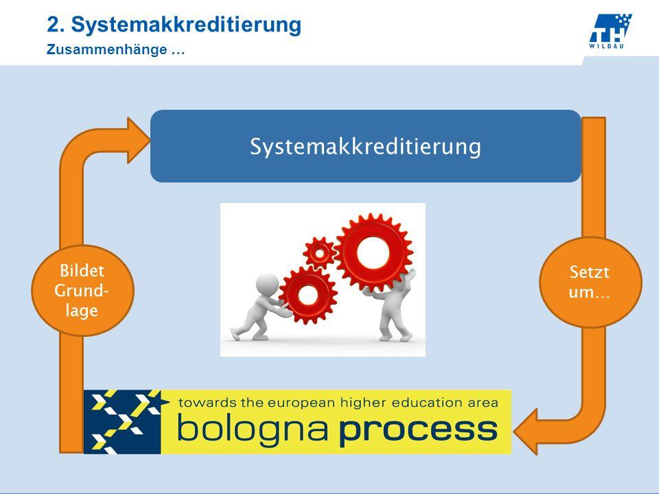 2. Systemakkreditierung Zusammenhänge … Systemakkreditierung Setzt um… Bildet Grund- lage
