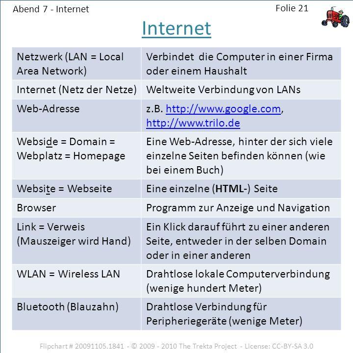 Abend 7 - Internet Netzwerk (LAN = Local Area Network) Verbindet die Computer in einer Firma oder einem Haushalt Internet (Netz der Netze)Weltweite Verbindung von LANs Web-Adressez.B.