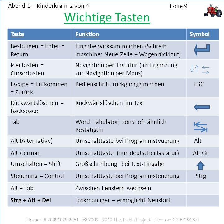 Abend 5 - Thema 14 Flipchart # 20091122.1421 - © 2009 - 2010 The Trekta Project - License: CC-BY-SA 3.0 Folie 50 Internet-Protokolle DateiformatHinweis.