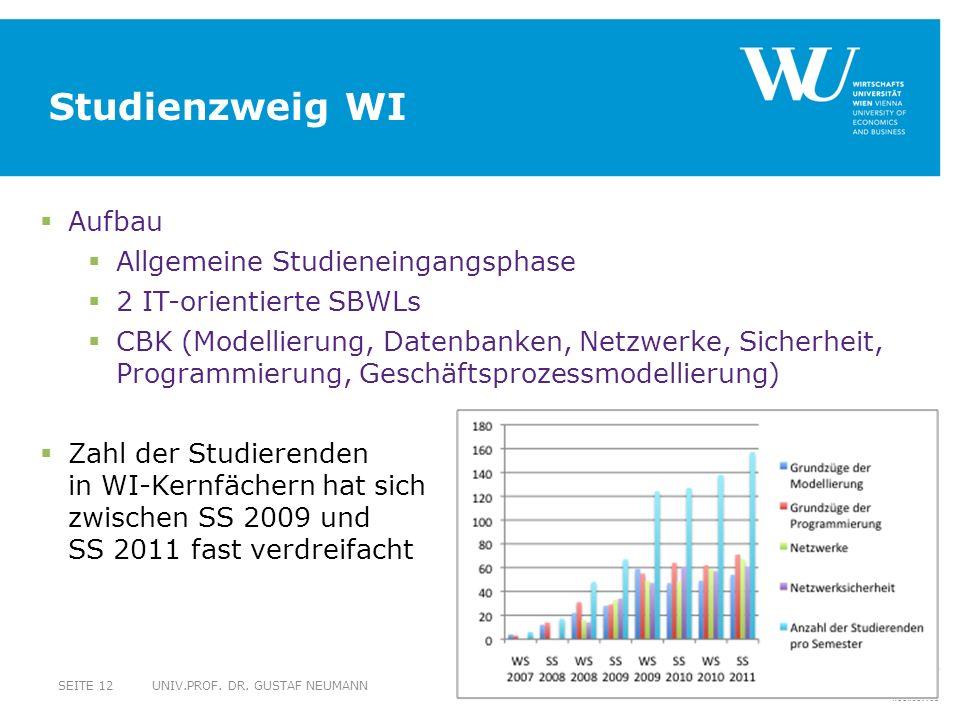 Studienzweig WI UNIV.PROF.DR.