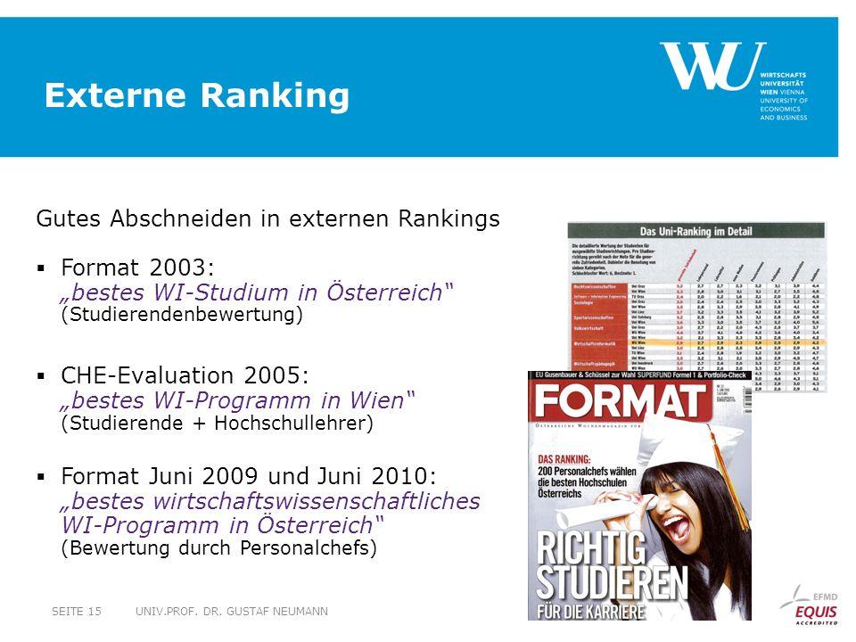 Externe Ranking UNIV.PROF.DR.
