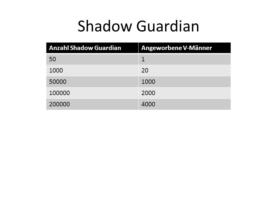 Shadow Guardian Anzahl Shadow GuardianAngeworbene V-Männer 501 100020 500001000 1000002000 2000004000