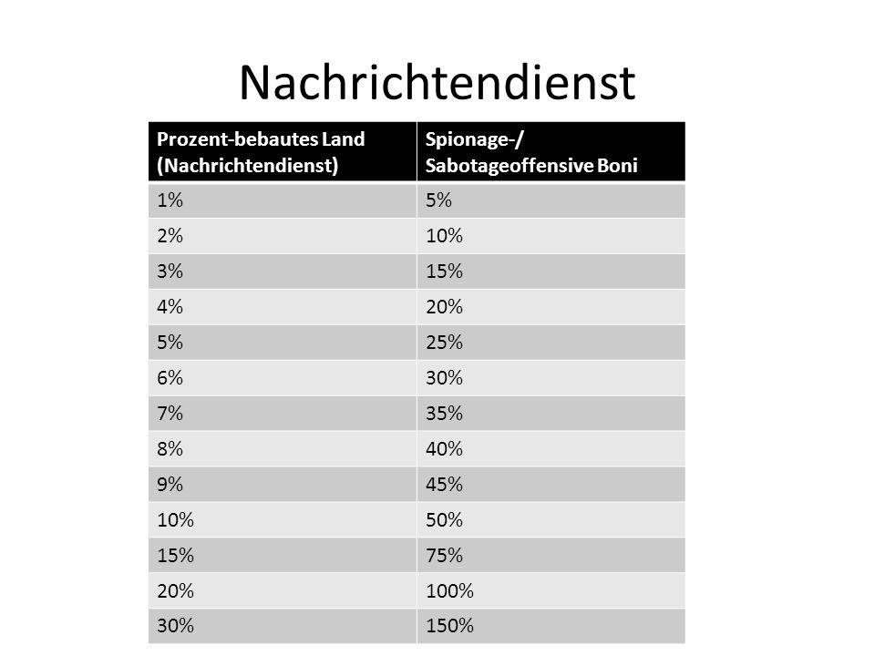 Nachrichtendienst Prozent-bebautes Land (Nachrichtendienst) Spionage-/ Sabotageoffensive Boni 1%5% 2%10% 3%15% 4%20% 5%25% 6%30% 7%35% 8%40% 9%45% 10%