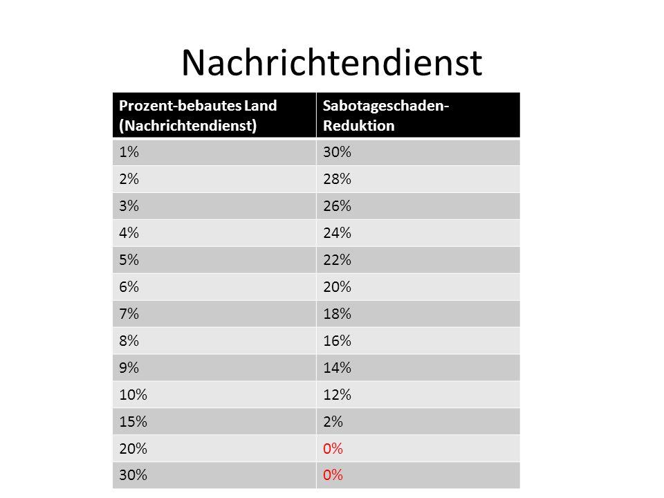 Nachrichtendienst Prozent-bebautes Land (Nachrichtendienst) Sabotageschaden- Reduktion 1%30% 2%28% 3%26% 4%24% 5%22% 6%20% 7%18% 8%16% 9%14% 10%12% 15