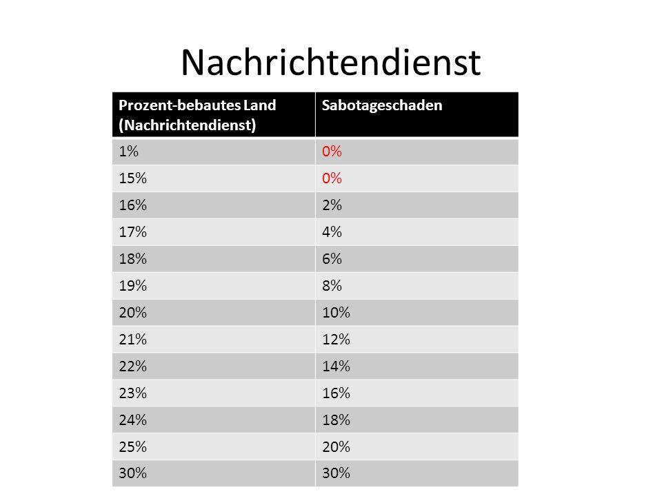 Nachrichtendienst Prozent-bebautes Land (Nachrichtendienst) Sabotageschaden 1%0% 15%0% 16%2% 17%4% 18%6% 19%8% 20%10% 21%12% 22%14% 23%16% 24%18% 25%2