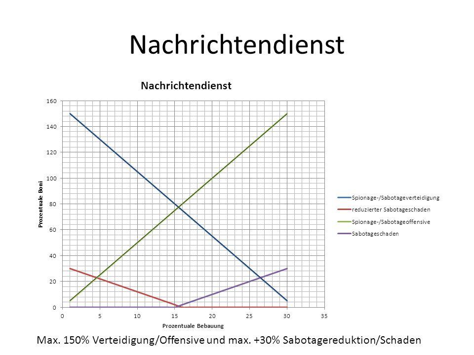 Nachrichtendienst Max. 150% Verteidigung/Offensive und max. +30% Sabotagereduktion/Schaden