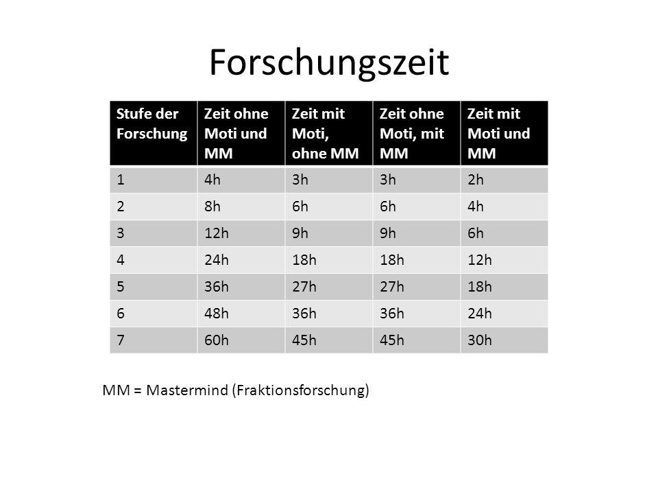 Forschungszeit Stufe der Forschung Zeit ohne Moti und MM Zeit mit Moti, ohne MM Zeit ohne Moti, mit MM Zeit mit Moti und MM 14h3h 2h 28h6h 4h 312h9h 6