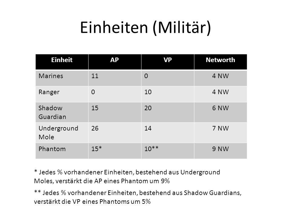 Einheiten (Militär) EinheitAPVPNetworth Marines1104 NW Ranger0104 NW Shadow Guardian 15206 NW Underground Mole 26147 NW Phantom15*10**9 NW * Jedes % v