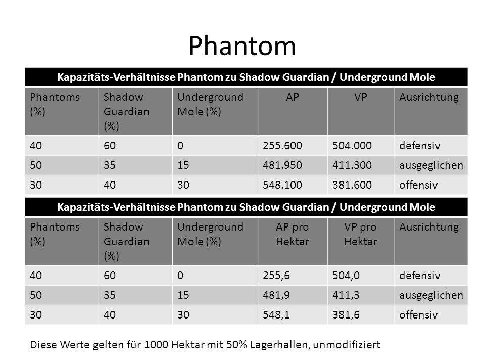Phantom Kapazitäts-Verhältnisse Phantom zu Shadow Guardian / Underground Mole Phantoms (%) Shadow Guardian (%) Underground Mole (%) APVPAusrichtung 40