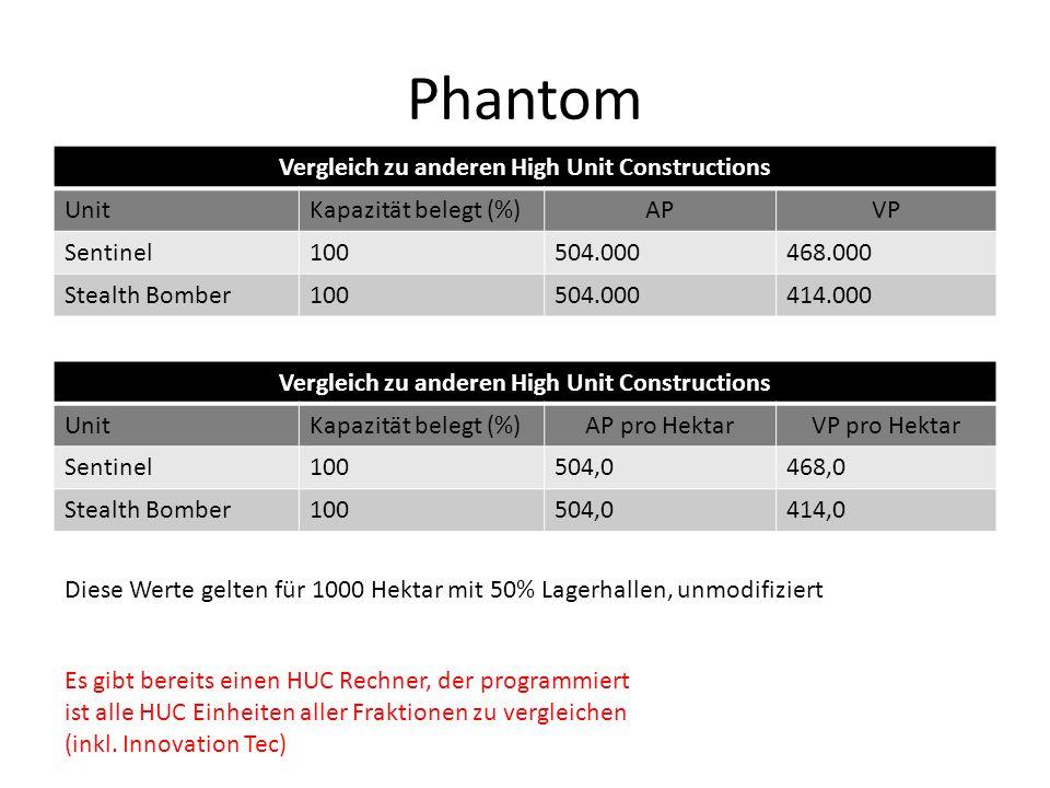 Phantom Vergleich zu anderen High Unit Constructions UnitKapazität belegt (%)APVP Sentinel100504.000468.000 Stealth Bomber100504.000414.000 Diese Wert