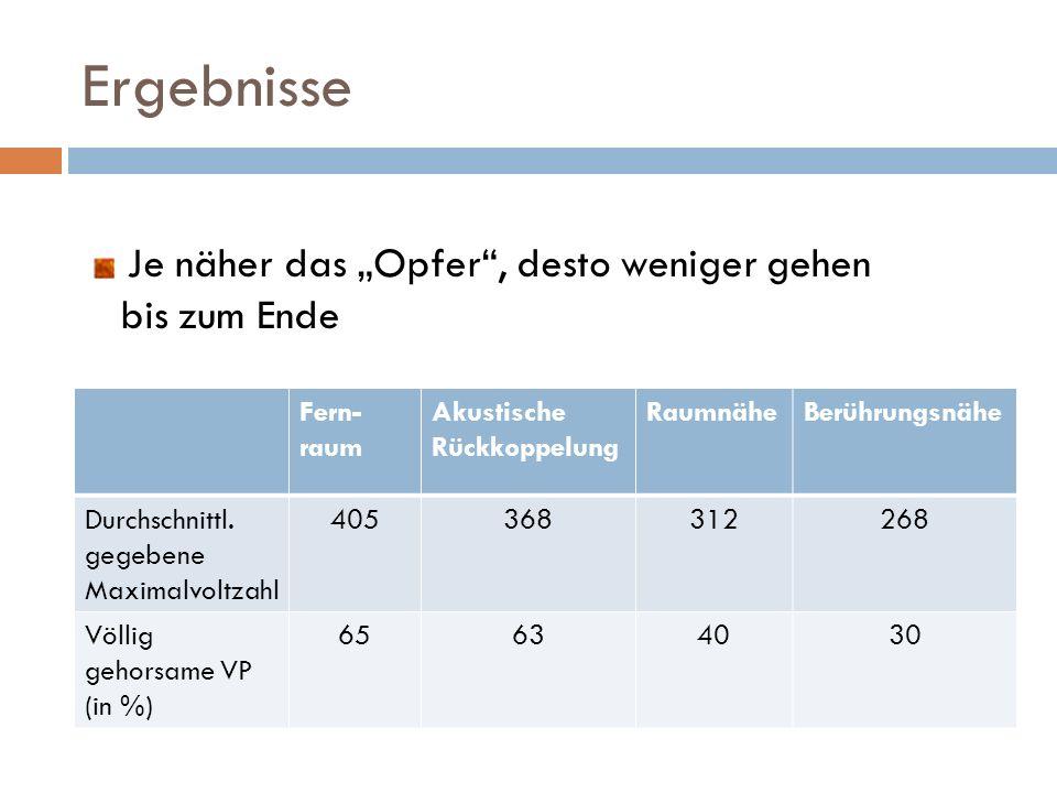 Ergebnisse Fern- raum Akustische Rückkoppelung RaumnäheBerührungsnähe Durchschnittl. gegebene Maximalvoltzahl 405368312268 Völlig gehorsame VP (in %)