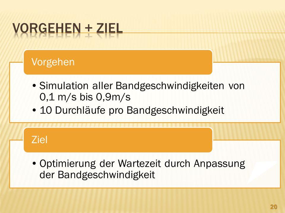 Simulation aller Bandgeschwindigkeiten von 0,1 m/s bis 0,9m/s 10 Durchläufe pro Bandgeschwindigkeit Vorgehen Optimierung der Wartezeit durch Anpassung