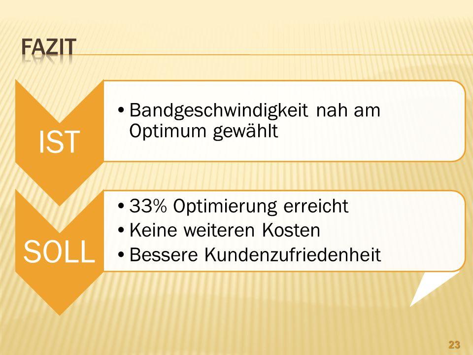 IST Bandgeschwindigkeit nah am Optimum gewählt SOLL 33% Optimierung erreicht Keine weiteren Kosten Bessere Kundenzufriedenheit 23