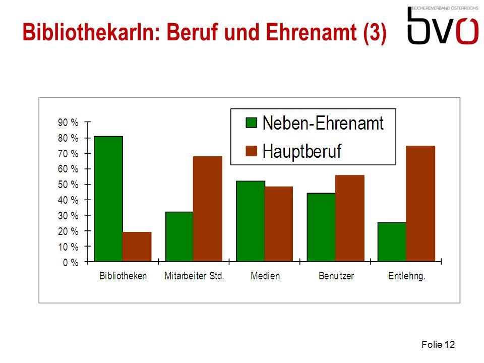 19. 4. 2010 Folie 12 BibliothekarIn: Beruf und Ehrenamt (3)