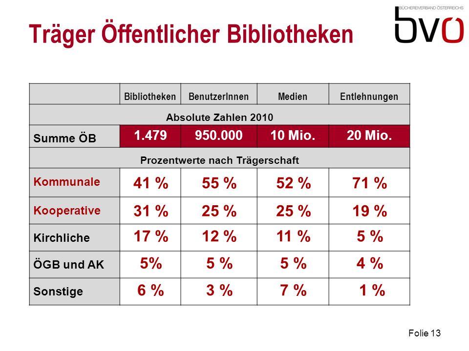 Folie 13 Träger Öffentlicher Bibliotheken BibliothekenBenutzerInnenMedienEntlehnungen Absolute Zahlen 2010 Summe ÖB 1.479950.00010 Mio.20 Mio.