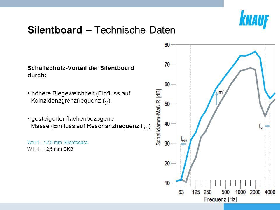 Silentboard – Technische Daten Schallschutz-Vorteil der Silentboard durch: höhere Biegeweichheit (Einfluss auf Koinzidenzgrenzfrequenz f gr ) gesteige