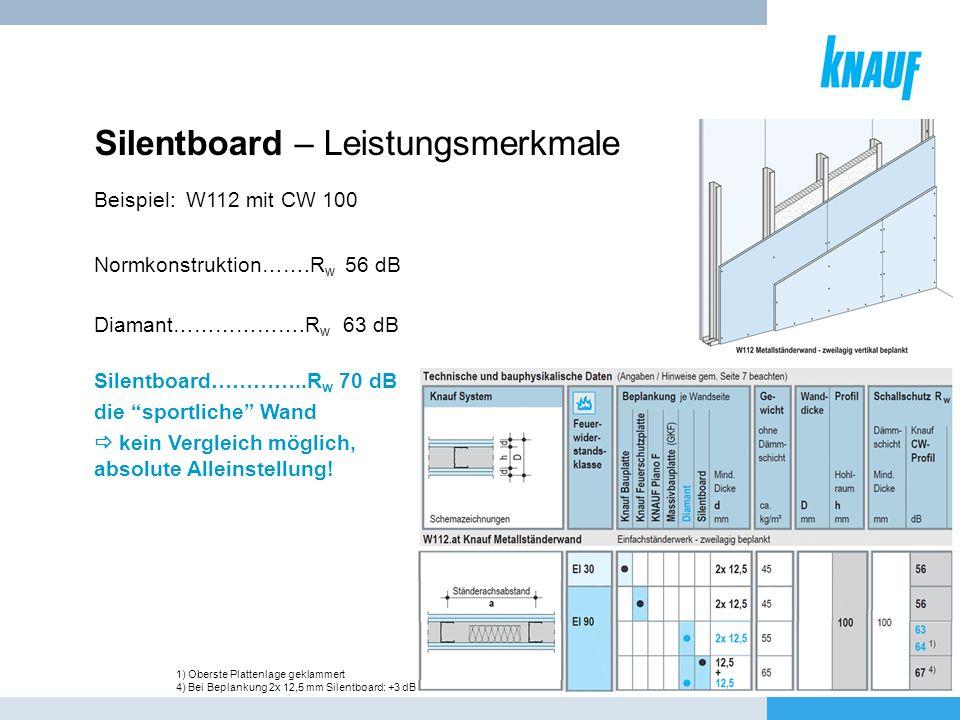 Silentboard – Leistungsmerkmale Diamant……………….R w 63 dB Normkonstruktion…….R w 56 dB Silentboard…………..R w 70 dB die sportliche Wand kein Vergleich mög