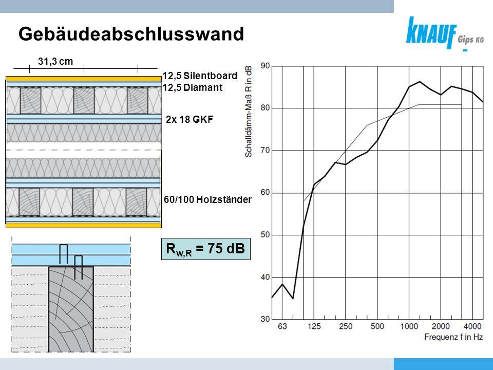 31,3 cm 12,5 Silentboard 12,5 Diamant 60/100 Holzständer Gebäudeabschlusswand R w,R = 75 dB 2x 18 GKF
