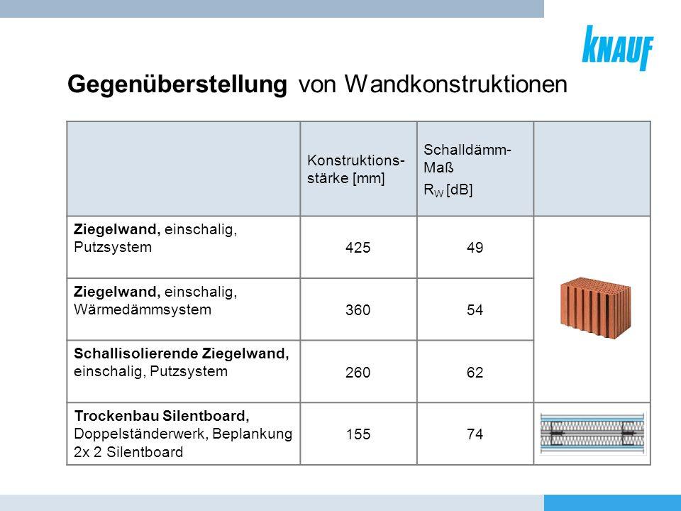 Gegenüberstellung von Wandkonstruktionen Konstruktions- stärke [mm] Schalldämm- Maß R W [dB] Ziegelwand, einschalig, Putzsystem 42549 Ziegelwand, eins