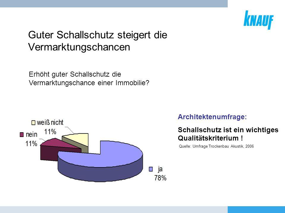 Guter Schallschutz steigert die Vermarktungschancen Architektenumfrage: Schallschutz ist ein wichtiges Qualitätskriterium ! Erhöht guter Schallschutz