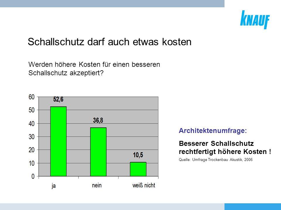 Architektenumfrage: Besserer Schallschutz rechtfertigt höhere Kosten ! Schallschutz darf auch etwas kosten Quelle: Umfrage Trockenbau Akustik, 2006 We