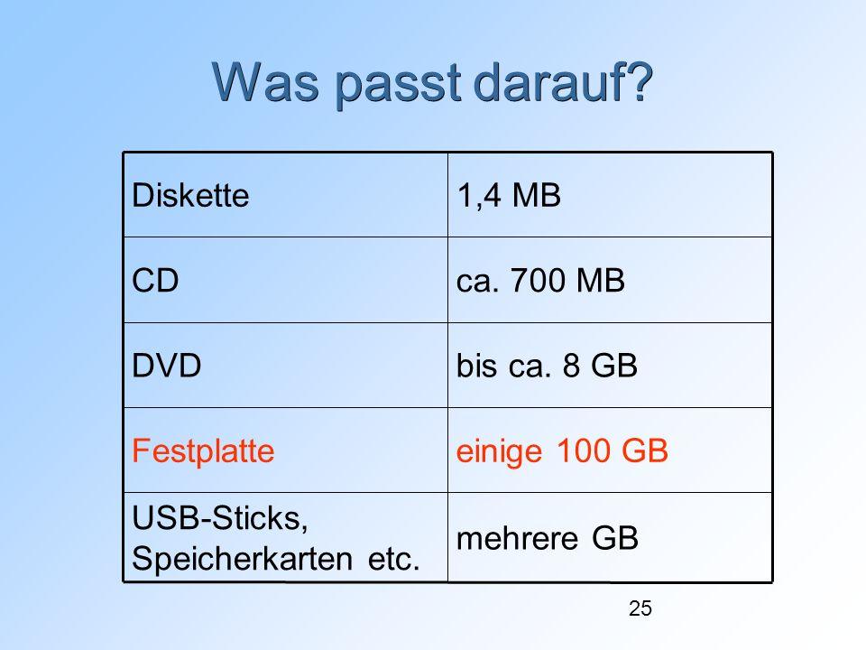 25 Was passt darauf? mehrere GB USB-Sticks, Speicherkarten etc. einige 100 GBFestplatte bis ca. 8 GBDVD ca. 700 MBCD 1,4 MBDiskette