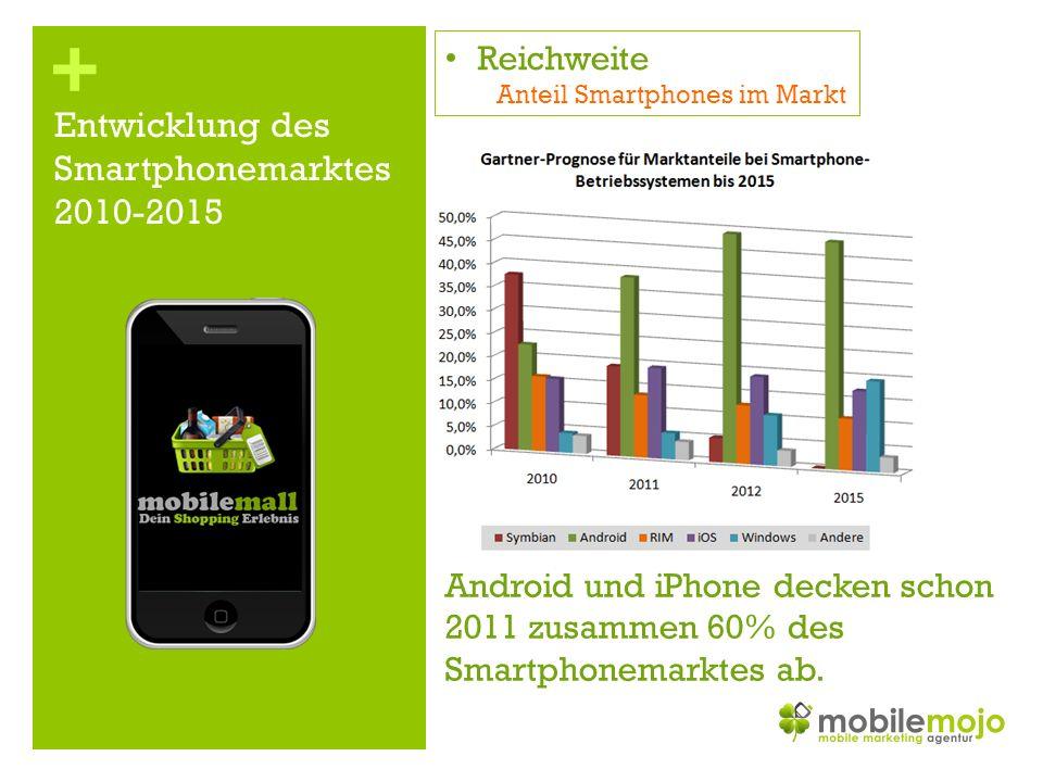 + Entwicklung des Smartphonemarktes 2010-2015 Reichweite Anteil Smartphones im Markt Android und iPhone decken schon 2011 zusammen 60% des Smartphonemarktes ab.
