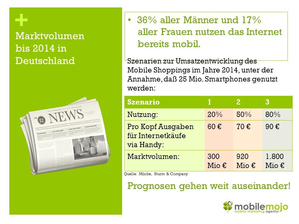 + Tracking - Messen Sie Ihre mobilen Verkäufe!