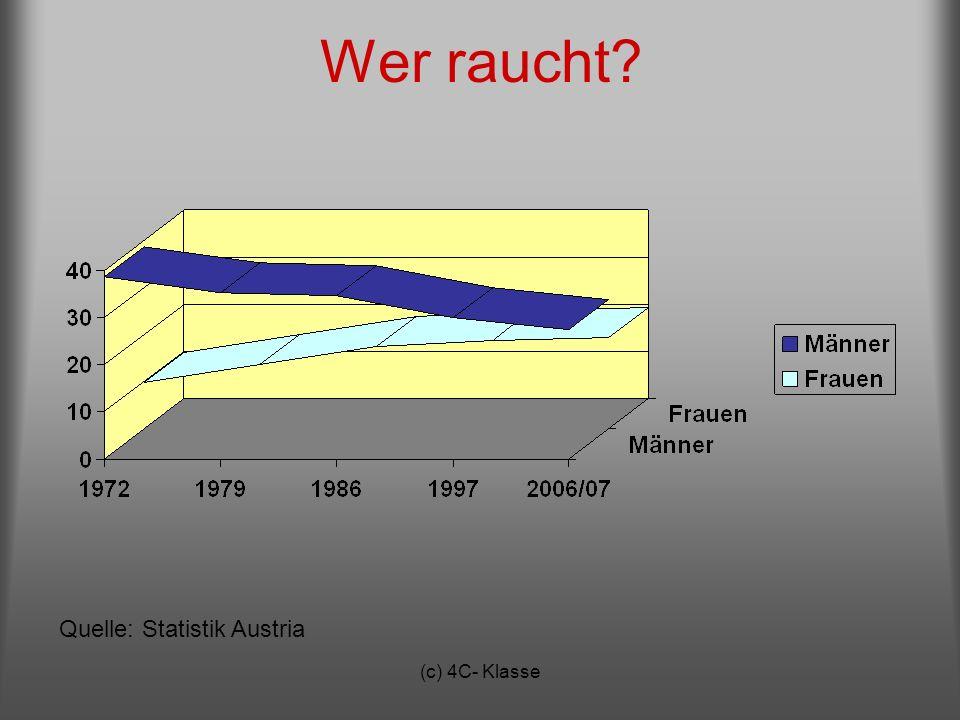(c) 4C- Klasse Wer raucht? Quelle: Statistik Austria