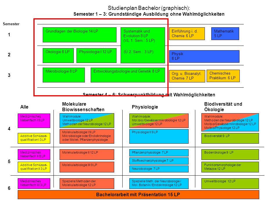 Voraussetzungen zur Zulassung zu bestimmten Modulen: Semeter 1 – 3: Keine Voraussetzungen Ausnahme.