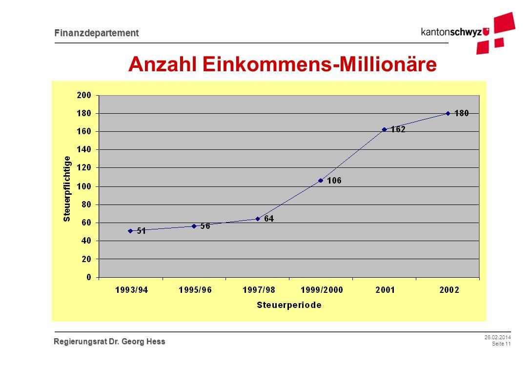 26.02.2014 Seite 11 Finanzdepartement Regierungsrat Dr. Georg Hess Anzahl Einkommens-Millionäre
