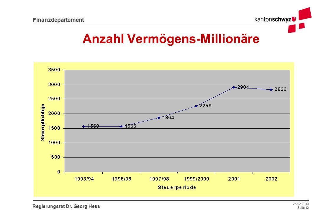 26.02.2014 Seite 12 Finanzdepartement Regierungsrat Dr. Georg Hess Anzahl Vermögens-Millionäre