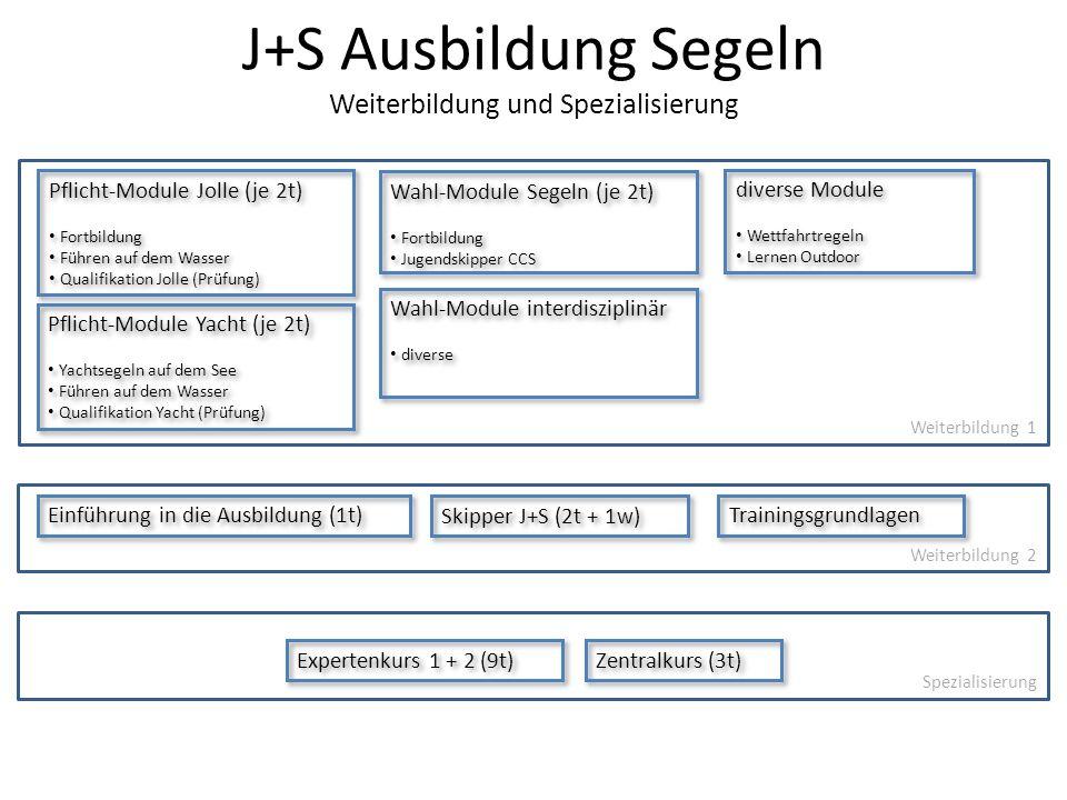 J+S Ausbildung Segeln Weiterbildung und Spezialisierung Pflicht-Module Jolle (je 2t) Fortbildung Führen auf dem Wasser Qualifikation Jolle (Prüfung) P