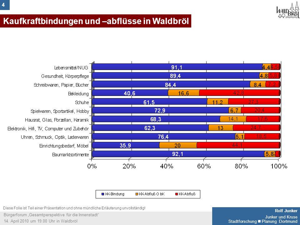 4 Rolf Junker Junker und Kruse Stadtforschung Planung Dortmund Bürgerforum Gesamtperspektive für die Innenstadt 14.
