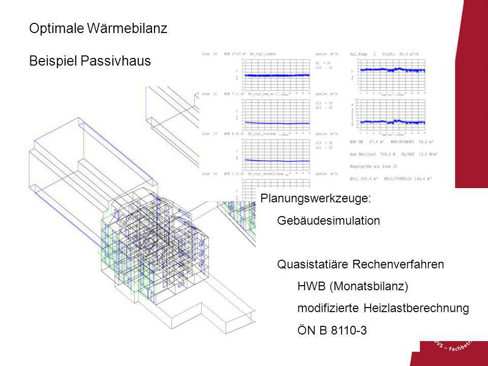 Optimale Wärmebilanz Beispiel Passivhaus Planungswerkzeuge: Gebäudesimulation Quasistatiäre Rechenverfahren HWB (Monatsbilanz) modifizierte Heizlastbe