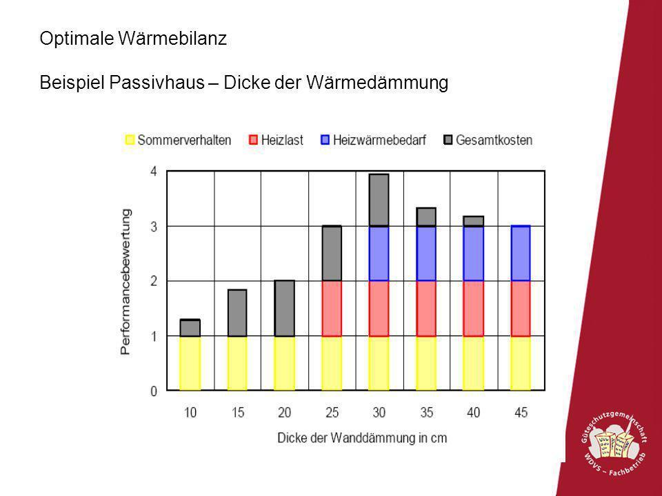 Optimale Wärmebilanz Beispiel Passivhaus – Dicke der Wärmedämmung
