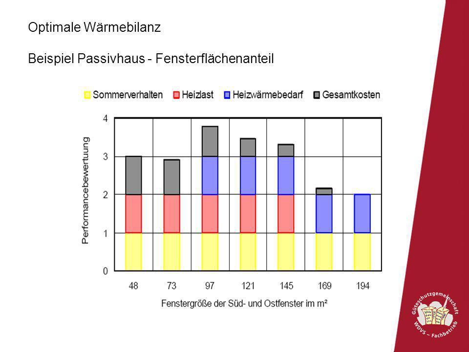 Optimale Wärmebilanz Beispiel Passivhaus - Fensterflächenanteil