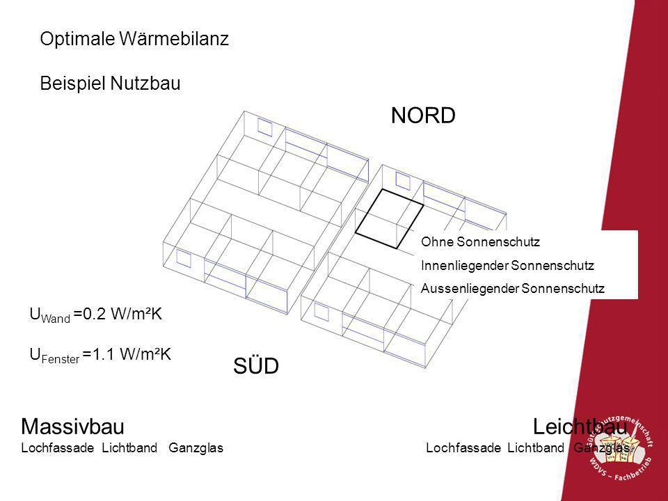 Massivbau Leichtbau Lochfassade Lichtband Ganzglas SÜD NORD Optimale Wärmebilanz Beispiel Nutzbau U Wand =0.2 W/m²K U Fenster =1.1 W/m²K Ohne Sonnensc