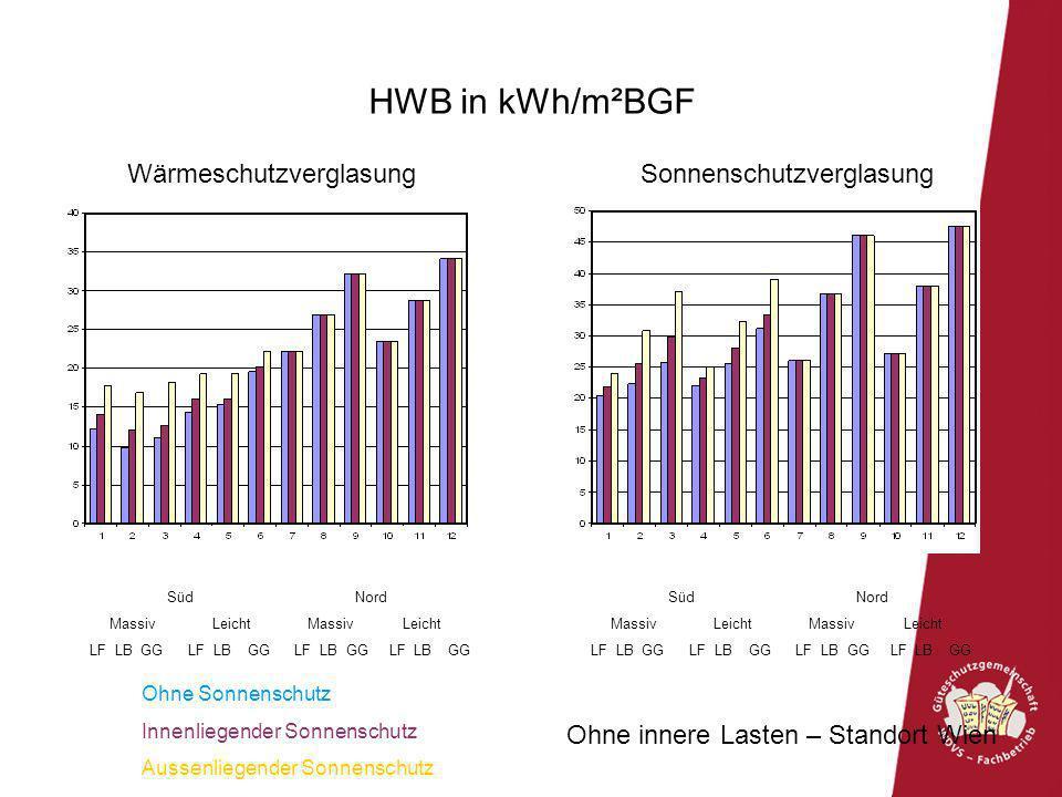 HWB in kWh/m²BGF Ohne innere Lasten – Standort Wien Süd Nord Massiv Leicht Massiv Leicht LF LB GG LF LB GG LF LB GG LF LB GG Süd Nord Massiv Leicht Ma