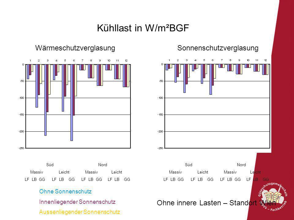 Kühllast in W/m²BGF Ohne innere Lasten – Standort Wien Süd Nord Massiv Leicht Massiv Leicht LF LB GG LF LB GG LF LB GG LF LB GG Süd Nord Massiv Leicht