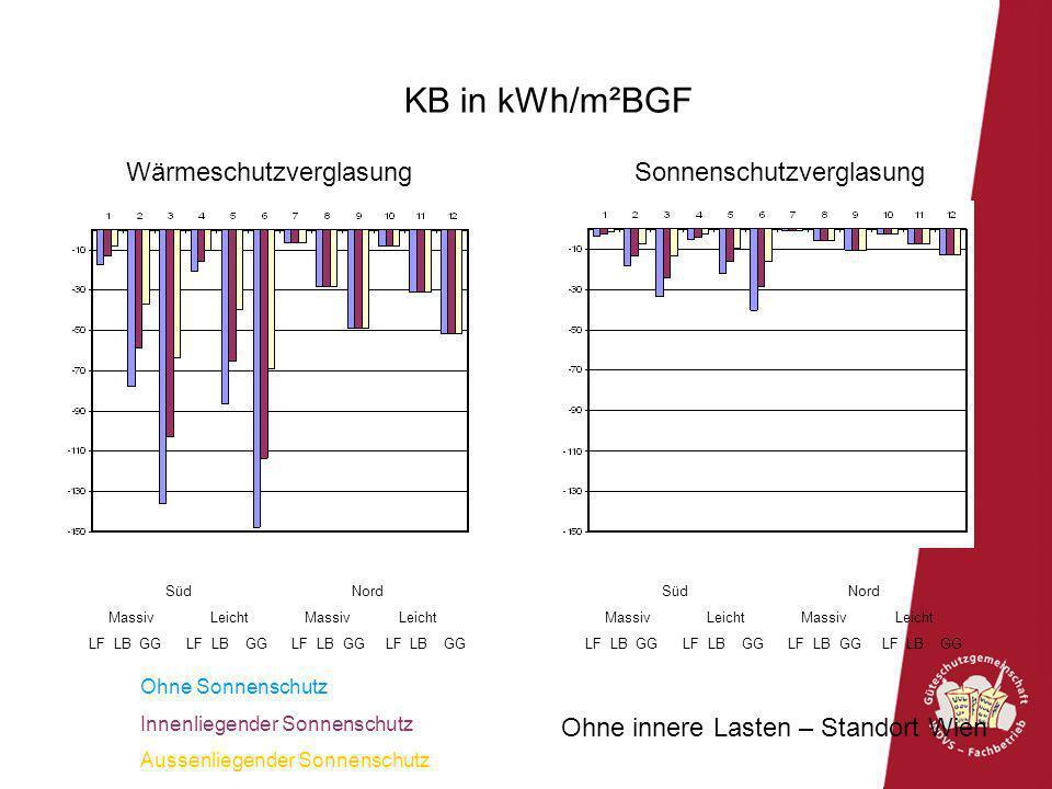 KB in kWh/m²BGF Ohne innere Lasten – Standort Wien Süd Nord Massiv Leicht Massiv Leicht LF LB GG LF LB GG LF LB GG LF LB GG Süd Nord Massiv Leicht Mas