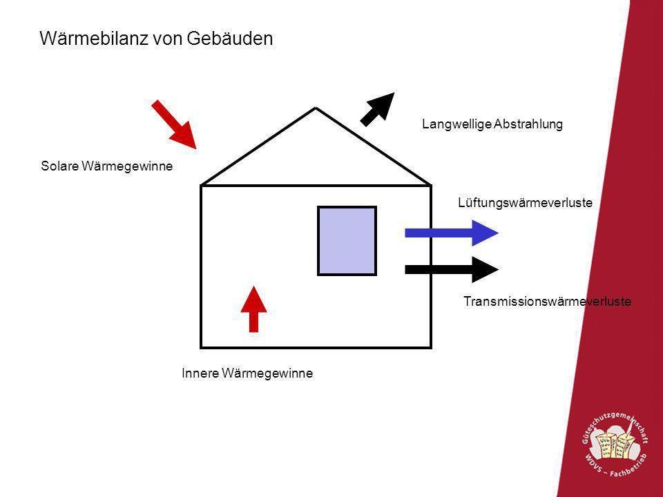 Solare Wärmegewinne Lüftungswärmeverluste Innere Wärmegewinne Transmissionswärmeverluste Langwellige Abstrahlung Wärmebilanz von Gebäuden