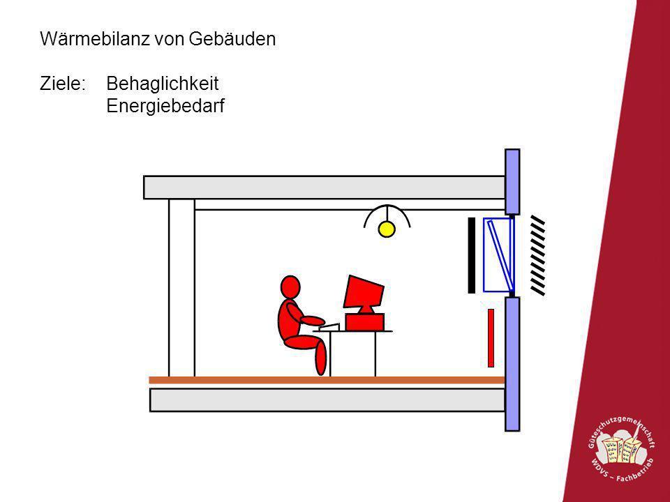 Wärmebilanz von Gebäuden Ziele: Behaglichkeit – Empfundene Temperatur Energiebedarf Lufttemperatur, Luftbewegung Luftfeuchte Solare Einstrahlung Langwelliger Strahlungsaustausch