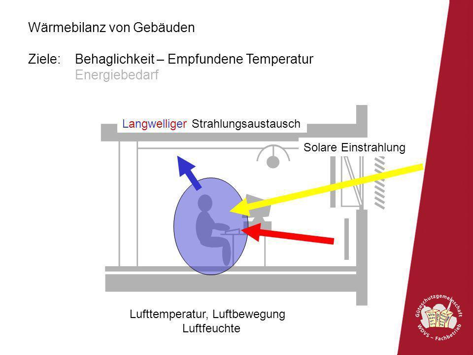 Wärmebilanz von Gebäuden Ziele: Behaglichkeit – Empfundene Temperatur Energiebedarf Lufttemperatur, Luftbewegung Luftfeuchte Solare Einstrahlung Langw