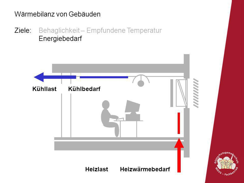 Wärmebilanz von Gebäuden Einfluss Fassade WärmeverlustU-Wert Wärmegewinng-Wert LuftdichtheitFugendurchlasskoeffizient Luftdurchlasskoeffizient