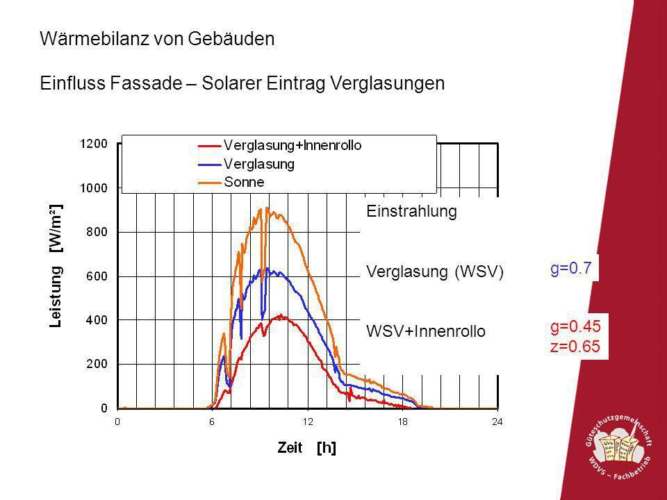 g=0.7 g=0.45 z=0.65 Wärmebilanz von Gebäuden Einfluss Fassade – Solarer Eintrag Verglasungen Einstrahlung Verglasung (WSV) WSV+Innenrollo