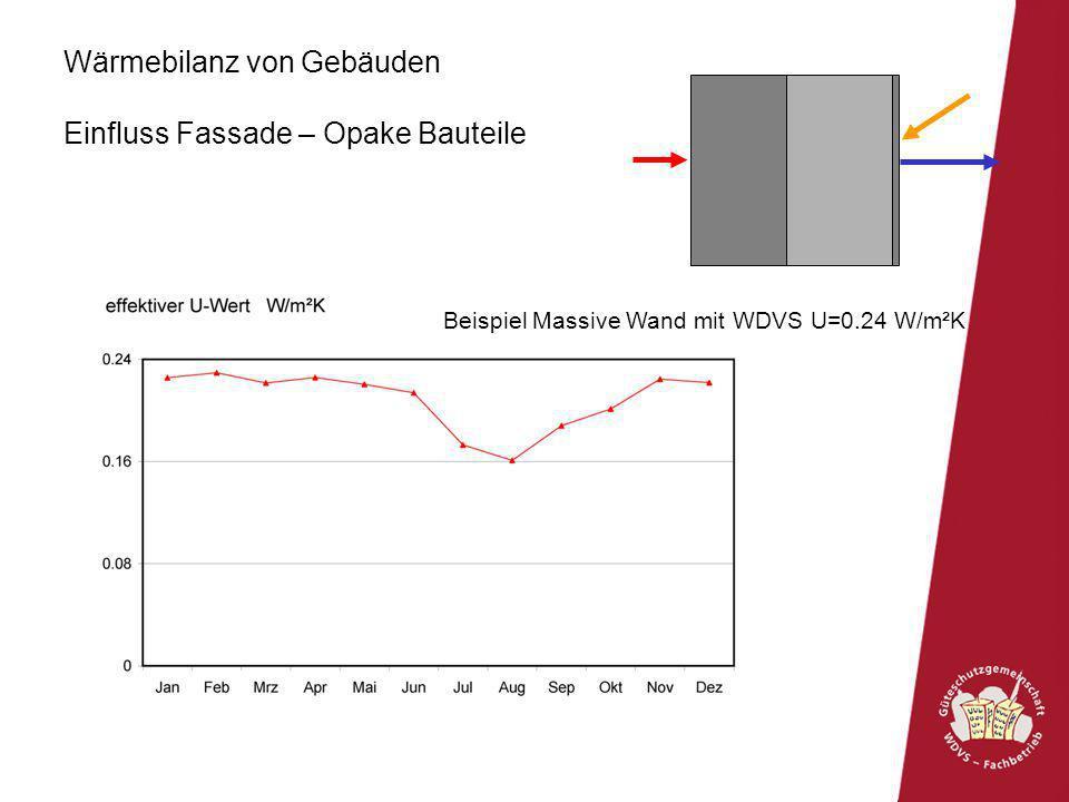 Optimale Wärmebilanz Beispiel Passivhaus - Wohnbau Passivhaus - Niedrigstenergiegebäude: Heizlast < 10 W/m²EBF Heizwärmebedarf < 15 kWh/m²a keine sommerliche Überwärmung Investitionskosten - Energiekosten