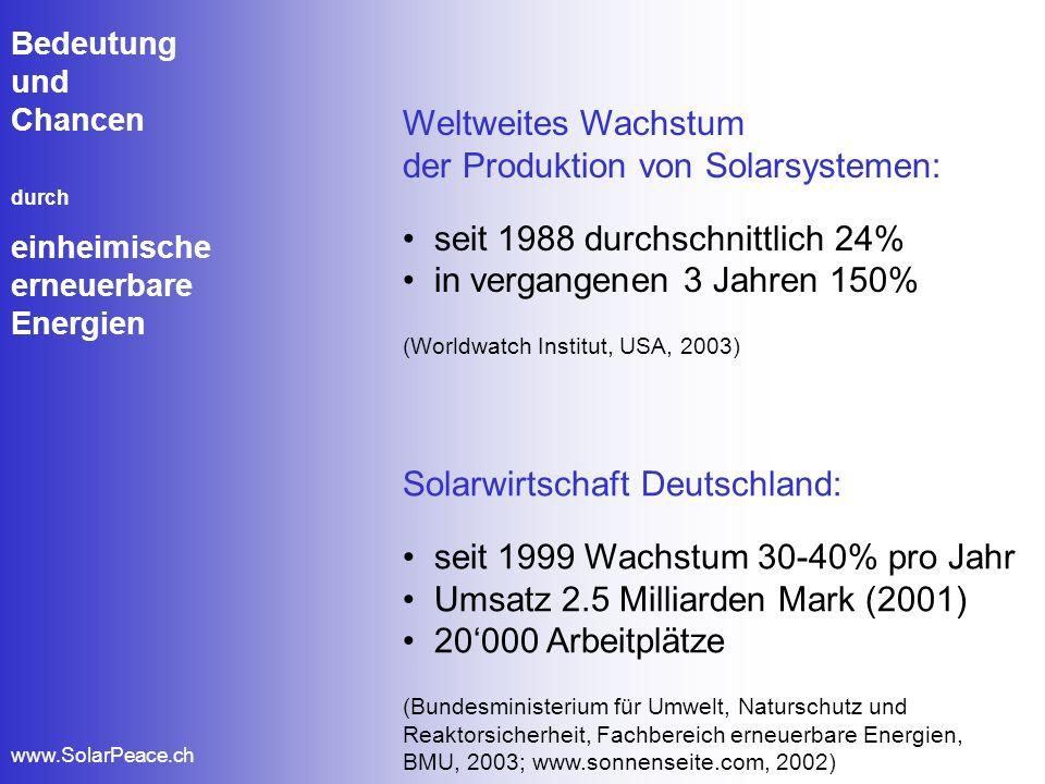 Bedeutung und Chancen durch einheimische erneuerbare Energien www.SolarPeace.ch Weltweites Wachstum der Produktion von Solarsystemen: seit 1988 durchs